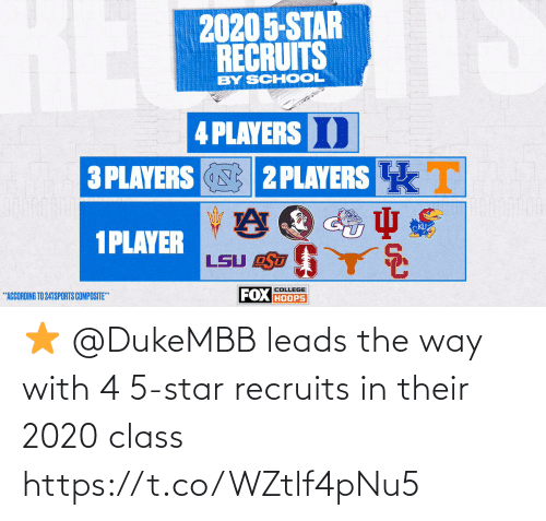 Star: ⭐️ @DukeMBB leads the way with 4 5-star recruits in their 2020 class https://t.co/WZtlf4pNu5