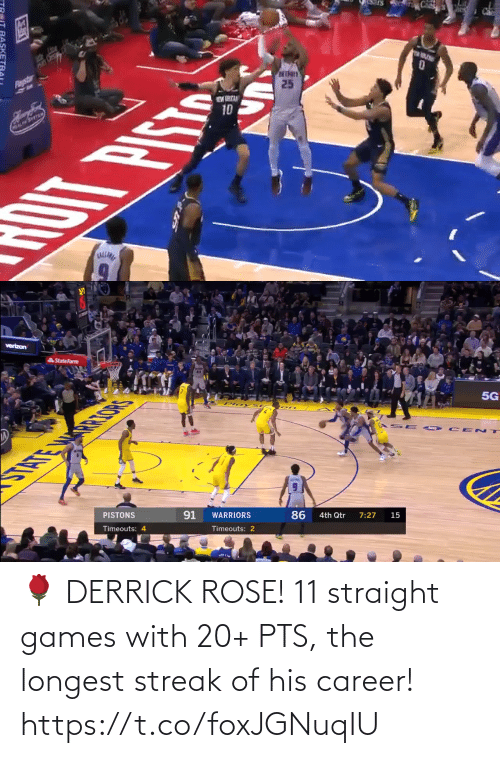 Rose: 🌹 DERRICK ROSE! 11 straight games with 20+ PTS, the longest streak of his career!   https://t.co/foxJGNuqIU