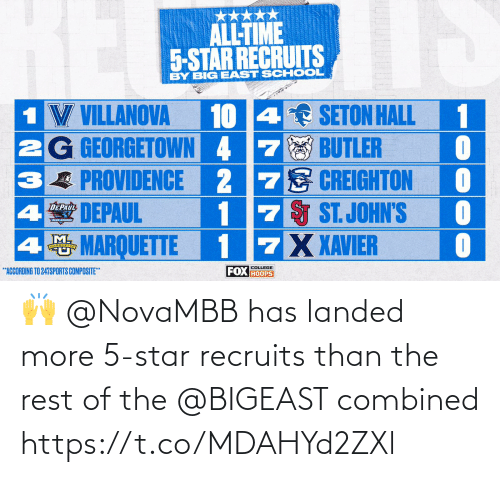 Star: 🙌 @NovaMBB has landed more 5-star recruits than the rest of the @BIGEAST combined https://t.co/MDAHYd2ZXl
