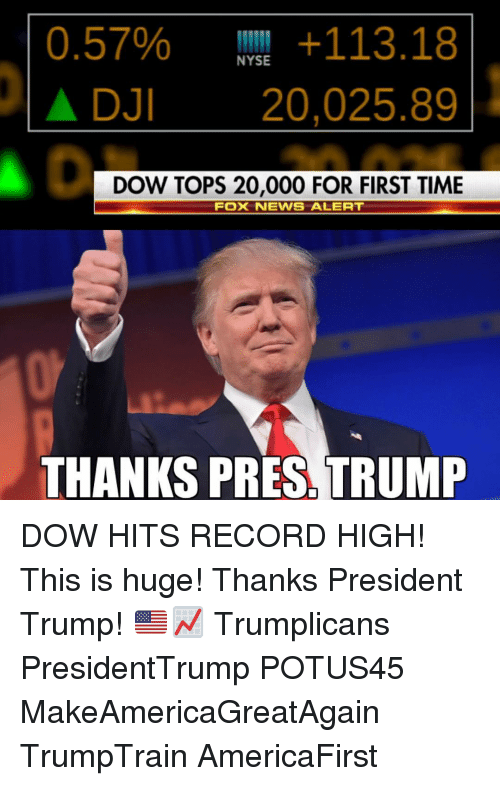 Nyse: 0.57%  +113,183  NYSE  20,025.89  A DJ  DOW TOPS 20,000 FOR FIRST TIME  Fox NEWS ALERT  THANKS PRES. TRUMP DOW HITS RECORD HIGH! This is huge! Thanks President Trump! 🇺🇸📈 Trumplicans PresidentTrump POTUS45 MakeAmericaGreatAgain TrumpTrain AmericaFirst