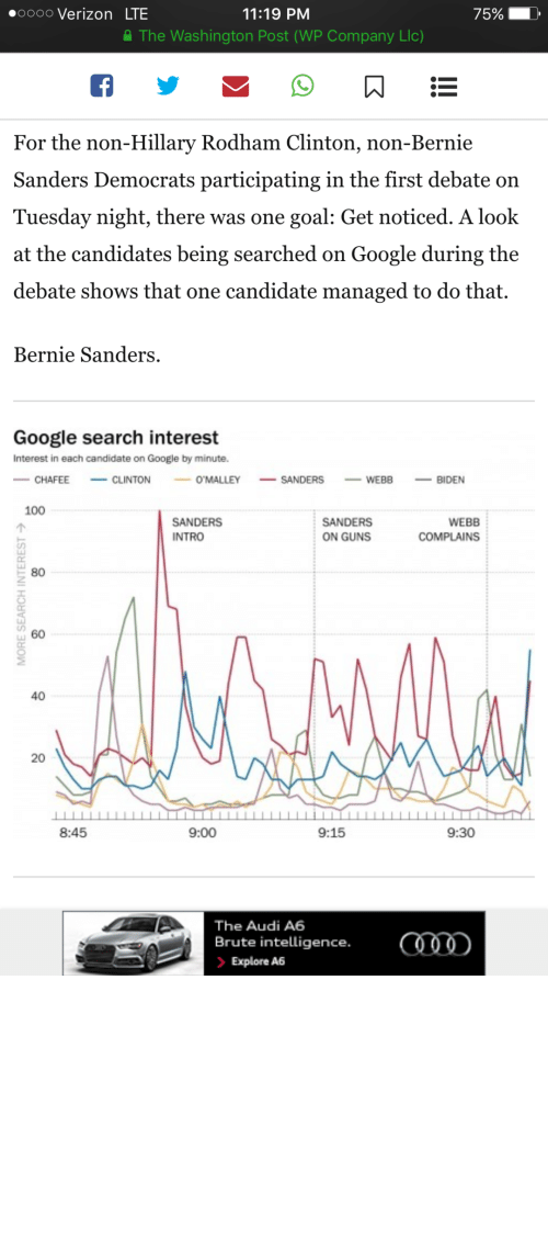 Webb: 0000 Verizon LTE  11:19 PM  75%  A The Washington Post (WP Company Llc)  For the non-Hillary Rodham Clinton, non-Bernie  Sanders Democrats participating in the first debate on  Tuesday night, there was one goal: Get noticed. A look  at the candidates being searched on Google during the  debate shows that one candidate managed to do that.  Bernie Sanders.  Google search interest  Interest in each candidate on Google by minute.  - CLINTON  - SANDERS  O'MALLEY  CHAFEE  BIDEN  WEBB  100  SANDERS  SANDERS  WEBB  ON GUNS  INTRO  COMPLAINS  80  40  20  8:45  9:00  9:15  9:30  The Audi A6  Brute intelligence.  > Explore A6  MORE SEARCH INTEREST > c-bassmeow:  This is AMAZING news !!!! Guess which candidate caught Americas eye? BERNIE SANDERS!