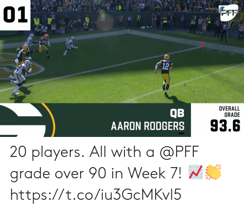 overall: 01  OFF  12  OVERALL  GRADE  QB  AARON RODGERS  93.6 20 players.  All with a @PFF grade over 90 in Week 7! 📈👏 https://t.co/iu3GcMKvl5