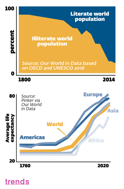 "literate: 100  Literate world  population  Illiterate world  population  Source: Our World in Data based  on OECD and UNESCO 2016  0  1800  2014   Europe  80 Source:  Pinker via  Our World  in Data  Asia  World  Americas  Africa  20  1760  2020 <p><a href=""https://nypost.com/2018/03/03/9-charts-that-prove-theres-never-been-a-better-time-to-be-alive/""><b>trends</b></a></p>"