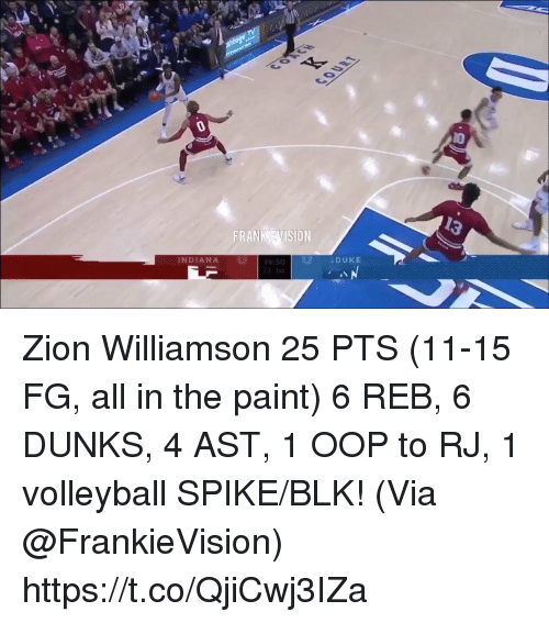 dunks: 13  FRANK EVISION  DUKE  INDIANA Zion Williamson 25 PTS (11-15 FG, all in the paint) 6 REB, 6 DUNKS, 4 AST, 1 OOP to RJ, 1 volleyball SPIKE/BLK!   (Via @FrankieVision)  https://t.co/QjiCwj3IZa