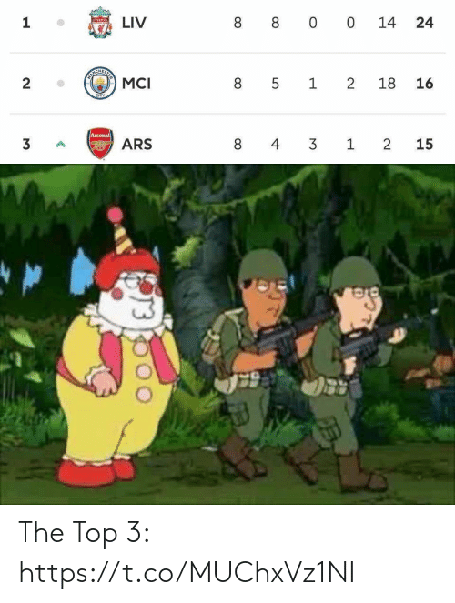 Arsenal, Soccer, and Liverpool F.C.: 14  24  1  LIV  8 00  LIVERPOOL  MANG  ESTE  8 5 1 2  2  MCI  18  16  CITY  Arsenal  8 4 3 12  3  ARS  15  LO The Top 3: https://t.co/MUChxVz1NI