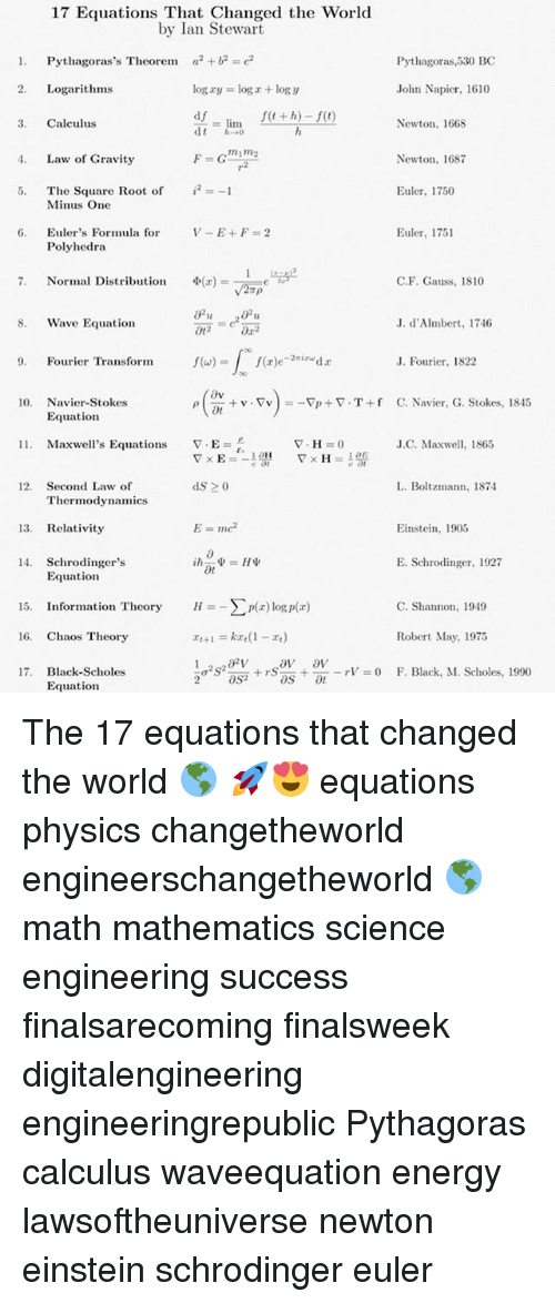 Equations: 17 Equations That Changed the World  by Ian Stewart  1. Pythagoras's Theorem ae2  Pythagoras,530 BC  2. Logarithms  log xy = log z + logy  John Napier, 1610  df  3. Calculus  Newton, 1668  m1R2  . Law of Gravity  Newton, 168  7  i2 :=-1  Euler, 1750  The Square Root of  Minus One  Euler, 1751  Euler's Formula for  Polyhedra  6.  Φ(z)=-1=eLay2  7.  Normal Distribution  C.F. Gauss, 1810  S. Wave Equation  20  J. d'Almbert, 1746  . Fourier Transform  J. Fourier, 1822  10. Navier-Stokes  + v . Tv ) =-FI) + ▽-T + f  ot  C. Navier, G. Stokes, 1845  ρ  Equation  11.  Maxwell's Equations  J.C. Maxwell, 1865  12. Second Law of  L. Boltzmann, 1874  Thermodynamics  13. Relativity  Einstein, 1905  14. Schrodingers  E. Schrodinger, 1927  Equation  15. Information Theory  H_Σmz) logp(z)  C. Shannon, 1949  Robert May, 1975  F. Black, M. Scholes, 1990  16. Chaos Theory  17. Black-Scholes  Equationn  1σ2S2an + rs''.. +--rV = 0  2aS The 17 equations that changed the world 🌎 🚀😍 equations physics changetheworld engineerschangetheworld 🌎 math mathematics science engineering success finalsarecoming finalsweek digitalengineering engineeringrepublic Pythagoras calculus waveequation energy lawsoftheuniverse newton einstein schrodinger euler