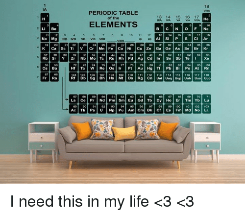 periodic table: 18  IA  PERIODIC TABLE  of the  13 14 15 16 17  He  EILA NA VA VIA VIIA  ELEMENTS  Li Be  11 12  10 11 12  13 14 15 16 17 18  Na Mg  IIIB IVB VB VIB VIIB  Al Si P S Cl Ar  19 20  21122 23  1 24-25 26 27 28-29 30 31 32 33 34 35 36  K Ca Sc Ti V Cr Mn Fe Co Ni Cu Zn Ga Ge As Se Br Kr  37 38 39 40 41 42 43 44 45 46 47 48 49 50 51 52-50 54  Rd | Sr | Y | Zr | Nb Mo Tc | Ru Rh | Pd Ag Cd In | Sn | Sb | Te | | | Xe  55 56  73 74 75  77 781 79 80 81 82 83 84 85 80  cs Ba  Hf | Ta | W Re Os Ir Pt Au Hg TI Pb Bi | Po At Rn  87 88  111 114 115 | 116 117 110  104 105 100 107 108 100 110 111 112 113 114 115 110 117 1 18  Fr | Ra  50 59 601 011 621 63 64| 65| 06| 07| GB | 69| 70  Nd Pm] Sm] Eu  89 | 04 95 06 07 98 99 100-101 102 (03  901 911 92 93  Pu Am Cm I need this in my life <3 <3
