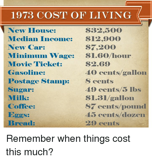 median: 1973 COST OF LIVING  New House:  $32,500  Median Income:  12,000  ST., 2000  New Car  Minimum wage:  Si Go hour  Movie Ticket:  $2.09  40 cents gallon  Gasoline:  Postage Stamp  S cents  49 cents lbs  Sugar:  $1.31 gallon  Milk:  S7 cents pound  Coffee:  Eggs:  45 cents/dozen  Bread: Remember when things cost this much?
