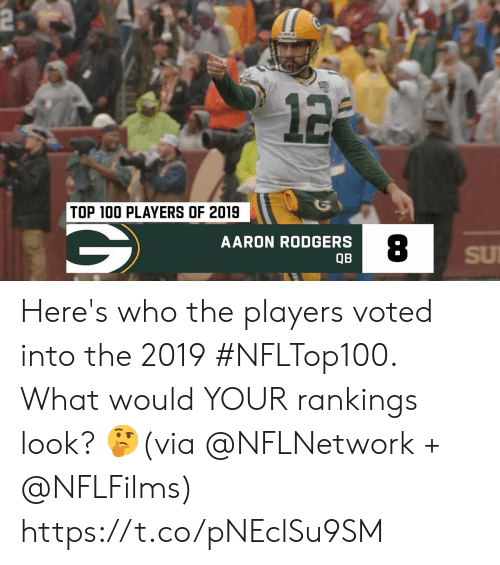 Aaron Rodgers, Memes, and 🤖: 2  12  TOP 100 PLAYERS OF 2019  AARON RODGERS  SU  QB Here's who the players voted into the 2019 #NFLTop100.  What would YOUR rankings look? 🤔(via @NFLNetwork + @NFLFilms) https://t.co/pNEclSu9SM
