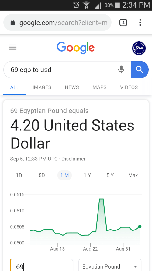 google.com: 2:34 PM  88%  google.com/search?client=m  4  Google  (Dom)  69 egp to usd  NEWS  ALL  IMAGES  МАPS  VIDEOS  69 Egyptian Pound equals  4.20 United States  Dollar  Sep 5, 12:33 PM UTC Disclaimer  1D  5D  1 M  1 Y  5 Y  Маx  0.0615  0.0610  0.0605  0.0600  Aug 22  Aug 13  Aug 31  69  Egyptian Pound