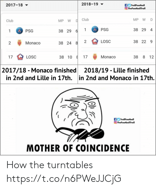 psg: 2018-19  TrollFootball  TheFootballTroll  2017-18 ▼  Club  MP W D  Club  MP W  1PSG  38 29 4  1 PSG  38 29  2  LOSC  38 22 9  2 Monaco  38 24  17 π Monaco  17  38 10  38 8 12  LOSC  2017/18 - Monaco finished2018/19 - Lille finished  in 2nd and Lille in 17th. in 2nd and Monaco in 17th.  f TrollFootball  TheFootballTroll  MOTHER OF COINCIDENCE How the turntables https://t.co/n6PWeJJCjG