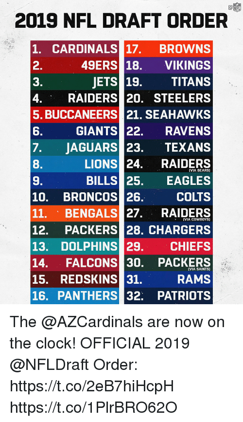 Bengals: 2019 NFL DRAFT ORDER  1. CARDINALS 17. BROWNS  2.  3.  4. RAIDERS 20. STEELERS  5. BUCCANEERS 21. SEAHAWKS  6.  7.JAGUARS 23. TEXANS  8.  9.  10. BRONCOS 26.  11, BENGALS 27. RAIDERS  12. PACKERS 28. CHARGERS  13. DOLPHINS 29. CHIEFS  14. FALCONS 30. PACKERS  15. REDSKINS 31.  16. PANTHERS 32. PATRIOTS  49ERS 18. VIKINGS  JETS 19. TITANS  GIANTS 22. RAVENS  LIONS 24. RAIDERS  BILLS 25. EAGLES  COLTS  (VIA BEARS)  VIA COWBOYS)  VIA SAINTS)  RAMS The @AZCardinals are now on the clock!  OFFICIAL 2019 @NFLDraft Order: https://t.co/2eB7hiHcpH https://t.co/1PlrBRO62O