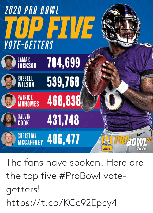 cook: 2020 PRO BOWL  RAYENS  RAVENS  TOP FIVE  VOTE-GETTERS  LAMAR  JACKSON 704,699  WILSON 539,768  468,838  RUSSELL  But  PATRICK  MAHOMES  DALVIN  COOK  431,748  CHRISTIAN  PRI:OWLD  NCCAFFREY 406,477  PRO BOWL  VOTE  preserted by  verizon The fans have spoken.  Here are the top five #ProBowl vote-getters! https://t.co/KCc92Epcy4