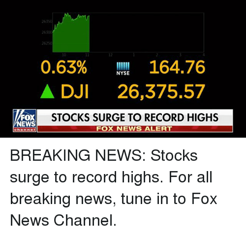 dji: 2630  26250  12  0.63% 164.76  A DJI 26,375.57  STOCKS SURGE TO RECORD HIGHS  NYSE  EWS  FOX NEWS ALERT  channel BREAKING NEWS: Stocks surge to record highs. For all breaking news, tune in to Fox News Channel.