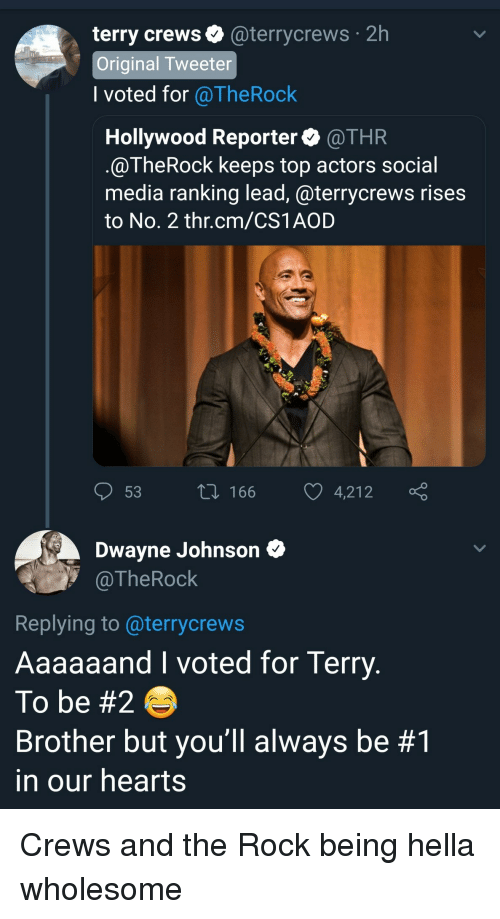 Dwayne Johnson, Social Media, and Terry Crews: 2h  terry crews@terrycrews  Original Tweeter  l voted for @TheRock  Hollywood Reporter @THR  @TheRock keeps top actors social  media ranking lead, @terrycrews rises  to No. 2 thr.cm/CS1AOD  53 t 166 4,212  Dwayne Johnson  @TheRock  Replying to @terrycrews  Aaaaaand I voted for Terry  To be #2  Brother but you'll always be #1  in our hearts Crews and the Rock being hella wholesome