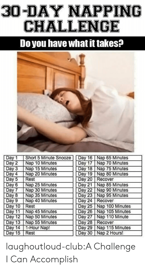 Day 17: 30-DAY NAPPING  CHALLENGE  Do you have what it takes?  Day 1 Short 5 Minute Snooze Day 16Nap 65 Minutes  Day 2 Nap 10 Minutes  Day 3 Nap 15 Minutes  Day 17 Nap 70 Minutes  Day 18 Nap 75 Minutes  Day 4 Nap 20 Minutes  Day 19 Nap 80 Minutes  Day 21 Nap 85 Minutes  Day 23 Nap 95 Minutes  Day 25 Nap 100 Minutes  Day 20 Recover  Day6 Nap 25 Minutes  Day 8 Nap 35 Minutes  Day 9 Nap 40 Minutes  Day 24 Recover  est  Day 26 Nap 105 Minutes  Day 11 Nap 45 Minutes  Day 12 Nap 50 Minutes  Day 28 Recover  Day 14 1-Hour Nap!  Day 15 Rest  Day 29 Nap 115 Minutes  Day 30 Nap 2 Hours! laughoutloud-club:A Challenge I Can Accomplish
