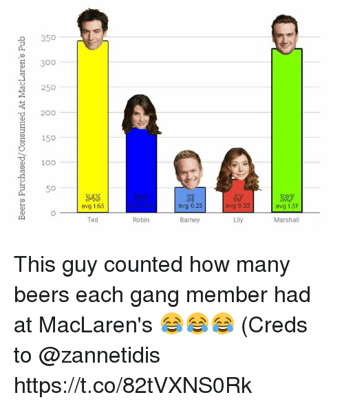 Anaconda, Barney, and Memes: 350  300  250  O 20o  150  100  5  343  avg 1.65  51  avg 0.25  avg 0.32  avg 1.57  Ted  Robin  Barney  Marshall This guy counted how many beers each gang member had at MacLaren's 😂😂😂 (Creds to @zannetidis https://t.co/82tVXNS0Rk