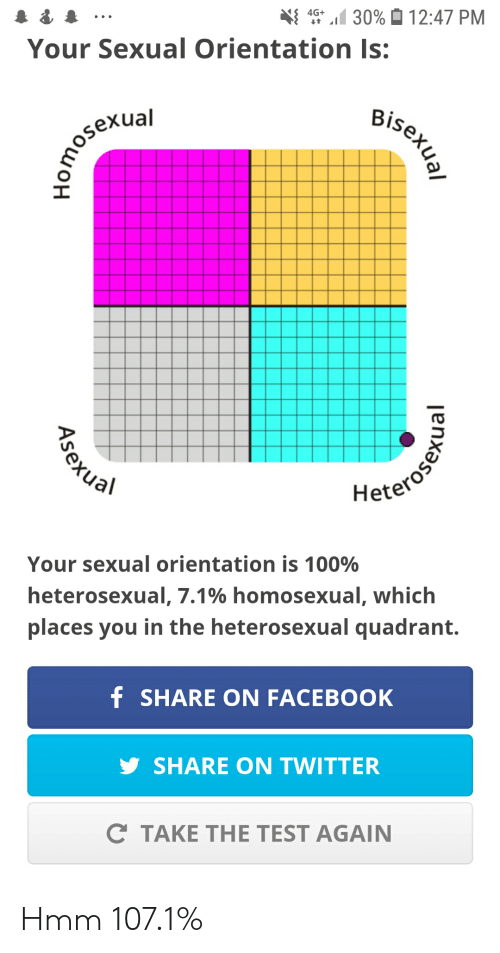 Facebook, Twitter, and Test: 4.5+11 30%  12:47 PM  Your Sexual Orientation Is:  Bi  sexual  Hete  Your sexual orientation is 100%  heterosexual, 7.1% homosexual, which  places you in the heterosexual quadrant.  SHARE ON FACEBOOK  SHARE ON TWITTER  C TAKE THE TEST AGAIN Hmm 107.1%