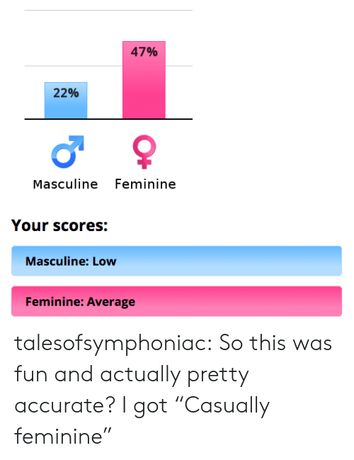 "Masculine: 47%  22%  Masculine Feminine  Your scores:  Masculine: Low  Feminine: Average talesofsymphoniac: So this was fun and actually pretty accurate? I got ""Casually feminine"""