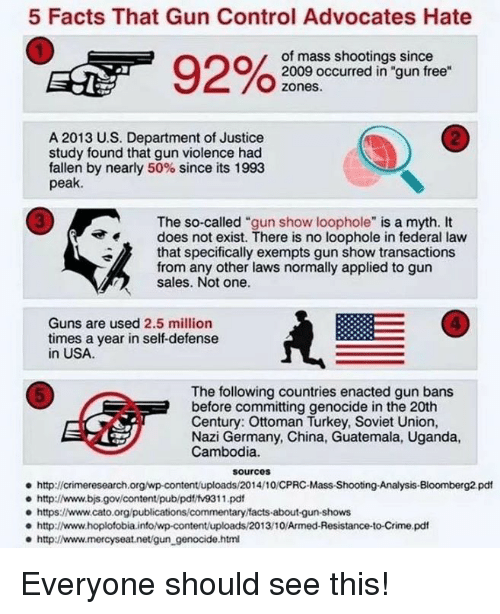"""Cato: 5 Facts That Gun Control Advocates Hate  of mass shootings since  2009 occurred in """"gun free  zones.  2  A 2013 U.S. Department of Justice  study found that gun violence had  fallen by nearly 50% since its 1993  peak.  3  The so-called """"gun show loophole"""" is a myth. It  does not exist. There is no loophole in federal law  that specifically exempts gun show transactions  from any other laws normally applied to gun  sales. Not one.  4  Guns are used 2.5 million  times a year in self-defense  in USA  The following countries enacted gun bans  before committing genocide in the 20th  Century: Ottoman Turkey, Soviet Union,  Nazi Germany, China, Guatemala, Uganda,  Cambodia.  5  sourcos  http://crimeresearch.org/wp-content/uploads/2014/10/CPRC-Mass-Shootng-Analysis-Bloomberg2 pdt  e http://www.bjs.gov/content/pub/pdt/tv9311.pd  e https:www.cato.org/publications/commentary facts-about-gun-shows  http://www.hoplofobia.info/wp-content/uploads/2013/10/Armed-Resistance-to-Crime.pdf  http://www.mercyseat.net/gun_genocide.htm Everyone should see this!"""