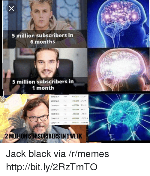 Memes, Wee, and Black: 5 million subscribers in  6 months  5 million subscribers in  1 month  201812-24 5805  201-25 Tu290 271155  201812-26237,863 509.018  2018-12-27 hu  2018-12-28 Fri  2018 12-29 S  2013-12-30 Sun  379.099 888,117  432934 132105  846 663 1717714  2 MILLJON SUBSCRIBERS IN 1 WEE Jack black via /r/memes http://bit.ly/2RzTmTO