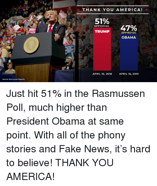 America, Fake, and News: 5  THANK YOU AMERICA!  51%  com 47%  APPROVAL  TRUMPAPPROVAL  OBAMA  APRIL 16, 2018  APRIL 16, 2010  Source Rasmussen Reports Just hit 51% in the Rasmussen Poll, much higher than President Obama at same point. With all of the phony stories and Fake News, it's hard to believe! THANK YOU AMERICA!