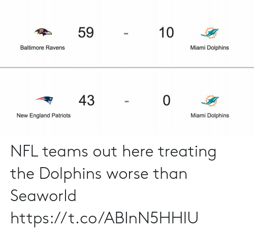 Baltimore Ravens: 59  10  Miami Dolphins  Baltimore Ravens  43  0  Miami Dolphins  New England Patriots NFL teams out here treating the Dolphins worse than Seaworld https://t.co/ABInN5HHIU