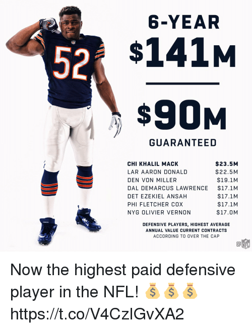 ezekiel: 6-YEAR  52  $141M  $90M  GUARANTEED  CHI KHALIL MACK  LAR AARON DONALD  DEN VON MILLER  DAL DEMARCUS LAWRENCE  DET EZEKIEL ANSAH  PHI FLETCHER COX  NYG OLIVIER VERNON  $23.5M  $22.5 M  $19.1M  $17.1M  $17.1M  $17.1M  $17.0M  DEFENSIVE PLAYERS, HIGHEST AVERAGE  ANNUAL VALUE CURRENT CONTRACTS  ACCORDING TO OVER THE CAP Now the highest paid defensive player in the NFL! 💰💰💰 https://t.co/V4CzIGvXA2