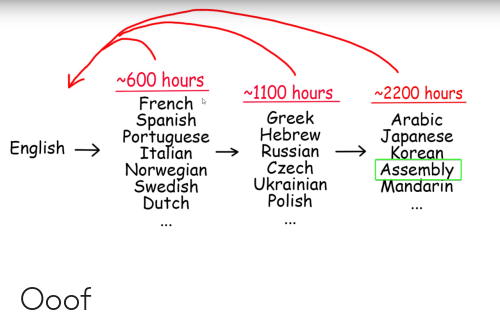 mandarin: 600 hours  1100 hours  2200 hours  French  Spanish  Portuguese  Italian  Norwegian  Swedish  Dutch  Greek  Hebrew  Russian  Czech  Ukrainian  Polish  Arabic  Japanese  Korean  Assembly  Mandarin  English Ooof