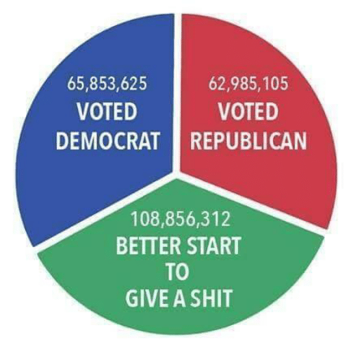 republican: 62,985,105  65,853,625  VOTED  VOTED  DEMOCRAT REPUBLICAN  108,856,312  BETTER START  TO  GIVE A SHIT