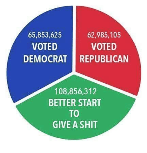 Shit, Republican, and Democrat: 65,853,625  VOTED  62,985,105  VOTED  DEMOCRAT REPUBLICAN  108,856,312  BETTER START  TO  GIVE A SHIT