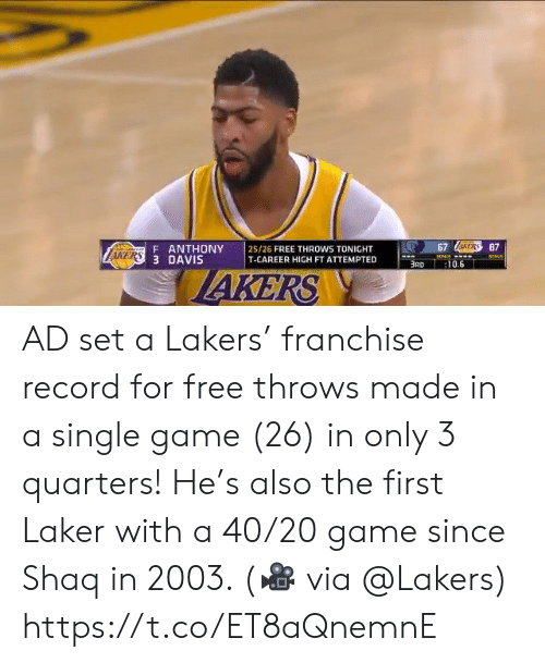 brd: 67 AERS87  F ANTHONY  AKERS 3 DAVIS  25/26 FREE THROWS TONIGHT  T-CAREER HIGH FT ATTEMPTED  ONUS  BONLE  BRD  :10.6  IAKERS AD set a Lakers' franchise record for free throws made in a single game (26) in only 3 quarters! He's also the first Laker with a 40/20 game since Shaq in 2003.   (🎥 via @Lakers)  https://t.co/ET8aQnemnE