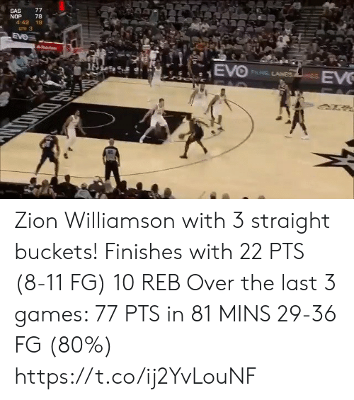 sas: 77  SAS  NOP  4:42 19  78  une 3  EVe  hoit  EVO  EV  FLIS LANES  PAC Zion Williamson with 3 straight buckets! Finishes with 22 PTS (8-11 FG) 10 REB  Over the last 3 games:  77 PTS in 81 MINS 29-36 FG (80%) https://t.co/ij2YvLouNF
