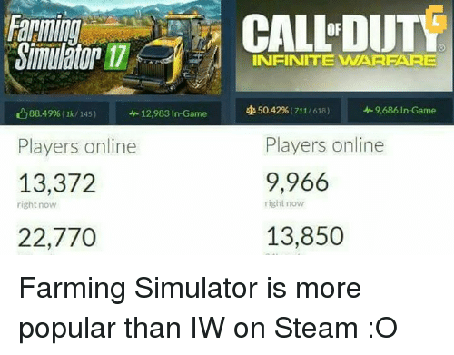 farming simulator: 88.49%, 145)  12,983 In-Game  Players online  13,372  right now  22,770  CALLDUTY  INFINITE WARFARE  50.42% (7111618)  9,686 In-Game  Players online  9,966  right now  13,850 Farming Simulator is more popular than IW on Steam :O