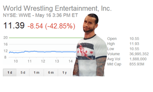 Nyse: World Wrestling Entertainment, Inc.  NYSE: WWE May 16 3:36 PM ET  11.39 8.54 (-42.85%)  20  Open  10.55  High  11.93  16  Low  10.55  Volume 36,995,352  Avg Vol 1,888,000  10  11  12  13  14  Mkt Cap  855.93M  5 d