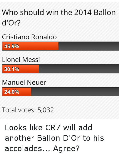 accolades: Who should win the 2014 Ballon  d'Or?  Cristiano Ronaldo  45.9%  Lionel Messi  30.1%  Manuel Neuer  24.0%  Total votes: 5,032 Looks like CR7 will add another Ballon D'Or to his accolades... Agree?