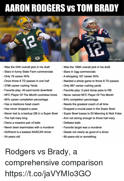 foles: AARON ROD GERS VS TOM BRADY  @NFL_MEMES  - Was the 24th overall pick in his draft  - Stars in funny State Farm commercials  - Only 79 career INTs  Once threw 6 TD passes in one half  - Was the 199th overall pick in his draft  Stars in Ugg commercials  A whopping 167 career INTs  - Needed a whole game to throw 6 TD passes  2786 career rushing Yards  Only 997 career rushing yards  - Favorite play: 40-yard bomb downfield  Favorite play: 3-yard dump pass to RB  NFC Player Of The Month coutnless times Never named NFC Player Of The Month  65% career completion percentage  64% completion percentage  Needs the greatest coach of all time  - Has a medicore head coach  - Has never dropped a pass  - Dropped a crucial pass in the Super Bowl  Never lost to a backup QB in a Super Bowl - Super Bowl losses to Eli Manning & Nick Foles  The hail mary king  - Owns a massive pair of balls  - Never been teammates with a murderer  - Girlfriend is a badass NASCAR driver  Arm not strong enough to throw hail mary  Favorite target was a murderer  60-years-old or something  - Deflates balls  - Gisele not nearly as good of a driver  34-years old Rodgers vs Brady, a comprehensive comparison https://t.co/jaVYMIo3GO