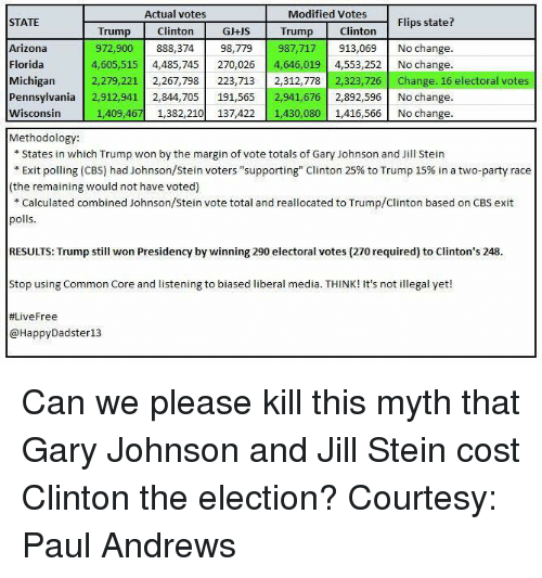 "Trump Clinton: Actual votes  Modified Votes  Flips state?  STATE  Clinton  GJ+US Trump Clinton  Trump  Arizona  987,717 913,069 No change.  972,900  888,374  98,779  Florida  4,605,515  4,485,745  270,026  4,646,019  4,553,252 No change.  Michigan  2,279,221  2,267,798  223,713  2,312,778  323,726  Change. 16 electoral votes  Pennsylvania  2,912,941 2,844,705  191,565 2,941,67  2,892,596 No change.  Wisconsin  1,409,467 1,382,210  137,422 1,430,080  1,416,566 No change.  Methodology:  States in which Trump won by the margin of vote totals of Gary Johnson and Jill Stein  Exit polling (CBS) had Johnson/Stein voters ""supporting"" Clinton 25% to Trump 15% in a two-party race  (the remaining would not have voted)  Calculated combined Johnson/Stein vote total and reallocated to Trump/Clinton based on CBS exit  polls  RESULTS: Trump still won Presidency by winning 290 electoral votes (270 required) to Clinton's 248  Stop using Common Core and listening to biased liberal media. T  It's not illegal yet!  HINK! #Live Free  HappyDadster13 Can we please kill this myth that Gary Johnson and Jill Stein cost Clinton the election? Courtesy: Paul Andrews"