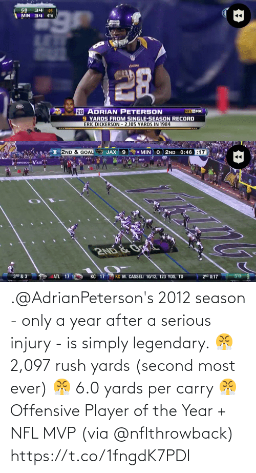 legendary: .@AdrianPeterson's 2012 season - only a year after a serious injury -  is simply legendary.  😤 2,097 rush yards (second most ever) 😤 6.0 yards per carry 😤 Offensive Player of the Year + NFL MVP  (via @nflthrowback) https://t.co/1fngdK7PDI