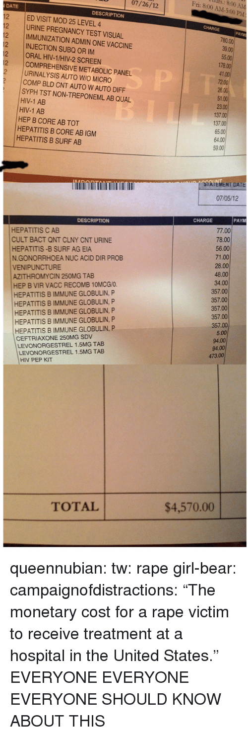 """Bld: Al  Fri: 8:00 AM-5:00 P  07/26/12  DESCRIPTION  12 ED VISIT MOD 25 LEVEL 4  2 URINE PREGNANCY TEST VISUAL  12 IMMUNIZATION ADMIN ONE VACCINE  12 INJECTION SUBQ OR IM  2 ORAL HIV-1/HIV-2 SCREEN  178.00  COMPREHENSIVE METABOLIC PANEL  URINALYSIS AUTO W/O MICRO  COMP BLD CNT AUTO W AUTO DIFF  SYPH TST NON-TREPONEML AB QUAL  HIV-1 AB  HIV-1 AB  HEP B CORE AB TOT  HEPATITIS B CORE AB IGM  HEPATITIS B SURF AB  137.00  137.00  INT  STATEMENT DATE  07/05/12  CHARGE PAYM  DESCRIPTION  HEPATITIS C AB  CULT BACT QNT CLNY CNT URINE  HEPATITIS -B SURF AG EIA  N.GONORRHOEA NUC ACID DIR PROB  VENIPUNCTURE  AZITHROMYCIN 250MG TAB  HEP B VIR VACC RECOMB 10MCG/O  HEPATITIS B IMMUNE GLOBULIN,FP  HEPATITIS B IMMUNE GLOBULIN, P  HEPATITIS B IMMUNE GLOBULIN, P  HEPATITIS B IMMUNE GLOBULIN, P  357.00  HEPATITIS B IMMUNE GLOBULIN, P  CEFTRIAXONE 250MG SDV  LEVONORGESTREL 1.5MG TAB  LEVONORGESTREL 1.5MG TAB  HIV PEP KIT  TOTAL  $4,570.00 queennubian:  tw: rape girl-bear:  campaignofdistractions:  """"The monetary cost for a rape victim to receive treatment at a hospital in the United States.""""  EVERYONE EVERYONE EVERYONE SHOULD KNOW ABOUT THIS"""