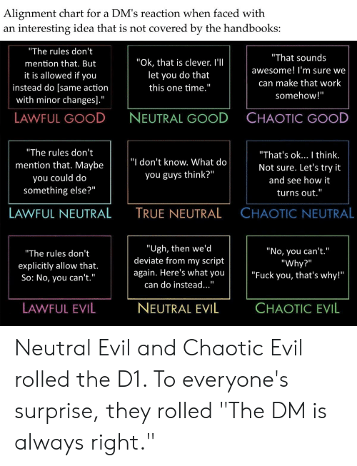 "Fuck You Thats Why: Alignment chart for a DM's reaction when faced with  interesting idea that is not covered by the handbooks:  an  ""The rules don't  ""That sounds  ""Ok, that is clever. I'l  mention that. But  awesome! l'm sure we  it is allowed if you  let you do that  can make that work  instead do [same action  with minor changes].""  this one time.""  somehow!""  NEUTRAL GOOD  CHAOTIC GOOD  LAWFUL GOOD  ""The rules don't  ""That's ok... I think.  ""I don't know. What do  mention that. Maybe  Not sure. Let's try it  you guys think?""  you could do  and see how it  something else?""  II  turns out.""  CHAOTIC NEUTRAL  LAWFUL NEUTRAL  TRUE NEUTRAL  ""Ugh, then we'd  deviate from my script  ""No, you can't.""  ""Why?""  ""Fuck you, that's why!""  ""The rules don't  explicitly allow that.  So: No, you can't.""  again. Here's what you  can do instead...""  NEUTRAL EVIL  CHAOTIC EVIL  LAWFUL EVIL Neutral Evil and Chaotic Evil rolled the D1. To everyone's surprise, they rolled ""The DM is always right."""