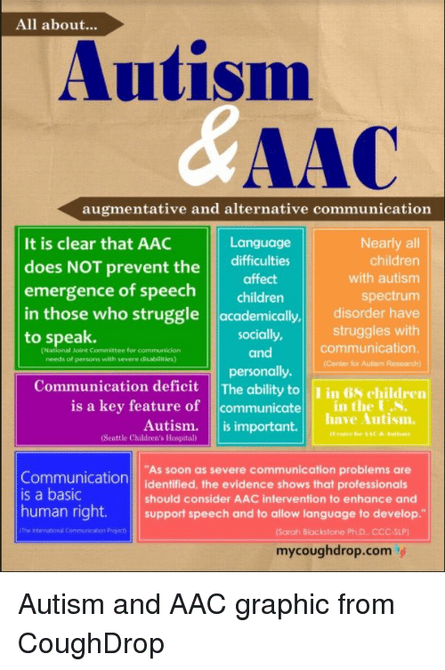 """Children's Hospital: All about...  Autism  AAC  It is clear that AAC  does NOT prevent the difficulties  emergence of speech c  augmentative and alternative communication  Language  affect  Nearly all  children  with autism  spectrum  children  in those who struggle academically, disorder have  struggles with  to speak.  socially,  (National Joint Committee for communicion  needs of persons with severe disabilities)  communication  Center for Autism Research  and  munication deficit The ability toin 68 children  is a key feature of communicate in the US  Autism.  (Seattle Children's Hospital)  have Autism.  ㅡ ^-  is important.  """"As soon as severe communication problems are  Communication identified, the evidence shows that professionals  is a basic  should consider AAC intervention to enhance and  human right. sort speech and to allow language to develop.""""  (Sarah Blackstone PhD. CCC-SLP)  mycoughdrop.com' Autism and AAC graphic from CoughDrop"""