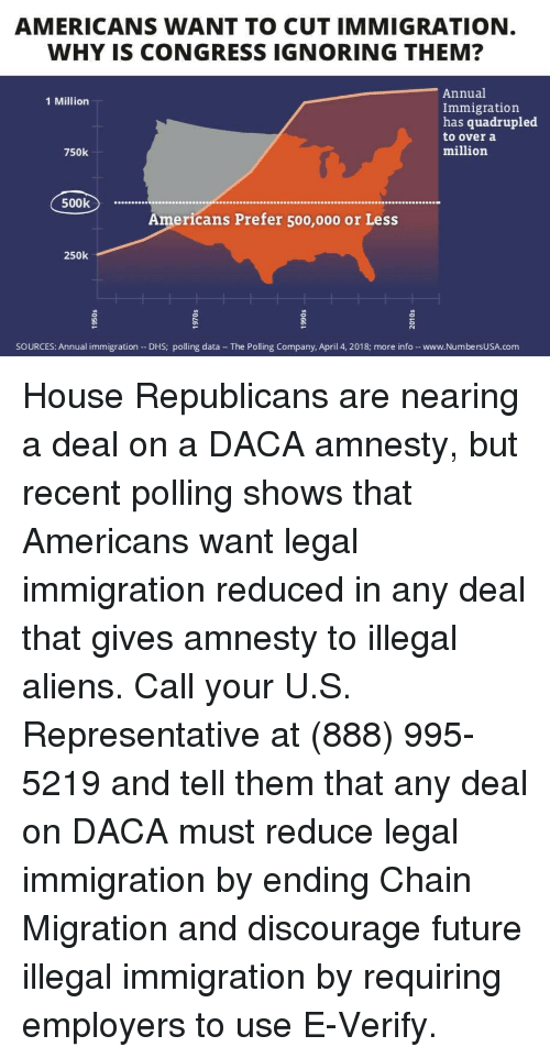 Future, Memes, and Aliens: AMERICANS WANT TO CUT IMMIGRATION  WHY IS CONGRESS IGNORING THEM?  Annual  Immigration  has quadrupled  to over a  million  1 Million  750k  500k  Americans Prefer 500,000 or Less  250k  SOURCES: Annual immigration - DHS; polling data The Polling Company, April 4, 2018; more info -www.NumbersUSA.com House Republicans are nearing a deal on a DACA amnesty, but recent polling shows that Americans want legal immigration reduced in any deal that gives amnesty to illegal aliens.  Call your U.S. Representative at (888) 995-5219 and tell them that any deal on DACA must reduce legal immigration by ending Chain Migration and discourage future illegal immigration by requiring employers to use E-Verify.