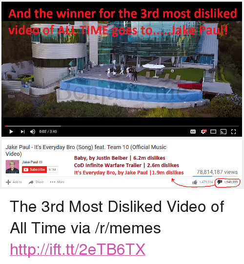 """justin beiber: And the winner for the 3rd most disliked  video of ALL TIME goes to....Jake Paul!  0:02/3:40  Jake Paul - It's Everyday Bro (Song) feat. Team 10 (Official Music  Video)  Baby, by Justin Beiber 