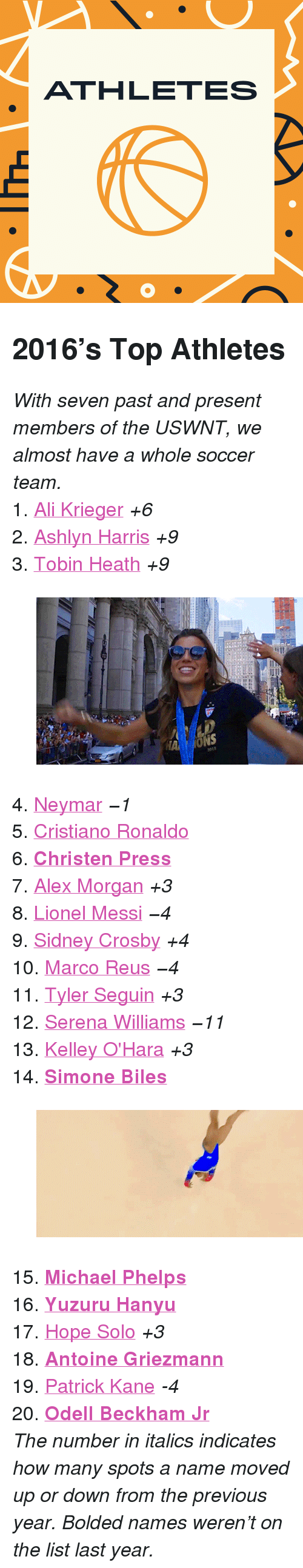 """christen: ATHLETES <h2>2016&rsquo;s Top Athletes</h2><p><i>With seven past and present members of the USWNT, we almost have a whole soccer team.</i></p><p>1. <a href=""""http://www.tumblr.com/search/ali%20krieger"""">Ali Krieger</a><i> +6<br/></i>2. <a href=""""http://www.tumblr.com/search/ashlyn%20harris"""">Ashlyn Harris</a><i> +9<br/></i>3. <a href=""""http://www.tumblr.com/search/tobin%20heath"""">Tobin Heath</a><i> +9</i></p><figure data-orig-width=""""500"""" data-orig-height=""""276"""" data-tumblr-attribution=""""epitomeofloyalty:esj_EmRiCyMoOhVaFSAKJw:ZE5nHy1q4L9rh"""" class=""""tmblr-full""""><img src=""""https://78.media.tumblr.com/c3e67d10cbf2d53c740ce4c13dbd09ff/tumblr_nrtgr68fU01qc9dmlo1_500.gif"""" alt=""""image"""" data-orig-width=""""500"""" data-orig-height=""""276""""/></figure><p>4. <a href=""""http://www.tumblr.com/search/neymar"""">Neymar</a><i> −1<br/></i>5. <a href=""""http://www.tumblr.com/search/cristiano%20ronaldo"""">Cristiano Ronaldo</a><br/>6. <b><a href=""""http://www.tumblr.com/search/christen%20press"""">Christen Press</a><br/></b>7. <a href=""""http://www.tumblr.com/search/alex%20morgan"""">Alex Morgan</a><i> +3<br/></i>8. <a href=""""http://www.tumblr.com/search/lionel%20messi"""">Lionel Messi</a><i> −4<br/></i>9. <a href=""""http://www.tumblr.com/search/sidney%20crosby"""">Sidney Crosby</a><i> +4<br/></i>10. <a href=""""http://www.tumblr.com/search/marco%20reus"""">Marco Reus</a><i> −4<br/></i>11. <a href=""""http://www.tumblr.com/search/tyler%20seguin"""">Tyler Seguin</a><i> +3<br/></i>12. <a href=""""http://www.tumblr.com/search/serena%20williams"""">Serena Williams</a><i> −11<br/></i>13. <a href=""""http://www.tumblr.com/search/kelley%20o'hara"""">Kelley O'Hara</a><i> +3<br/></i>14. <b><a href=""""http://www.tumblr.com/search/simone%20biles"""">Simone Biles</a></b></p><figure data-orig-width=""""500"""" data-orig-height=""""210"""" data-tumblr-attribution=""""mustafinesse:FPtltNIWqZZw8CrGrLO_Dg:ZmsmCq2BI6aM_"""" class=""""tmblr-full""""><img src=""""https://78.media.tumblr.com/3631f1da0402094c6f86e235988ea1b0/tumblr_ockmp4qBaB1sklz4fo1_500.gif"""" alt=""""image"""" data-orig-width=""""500"""" data-"""