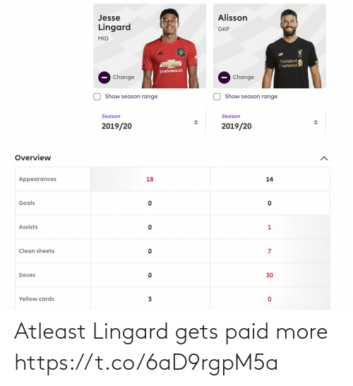 gets: Atleast Lingard gets paid more https://t.co/6aD9rgpM5a