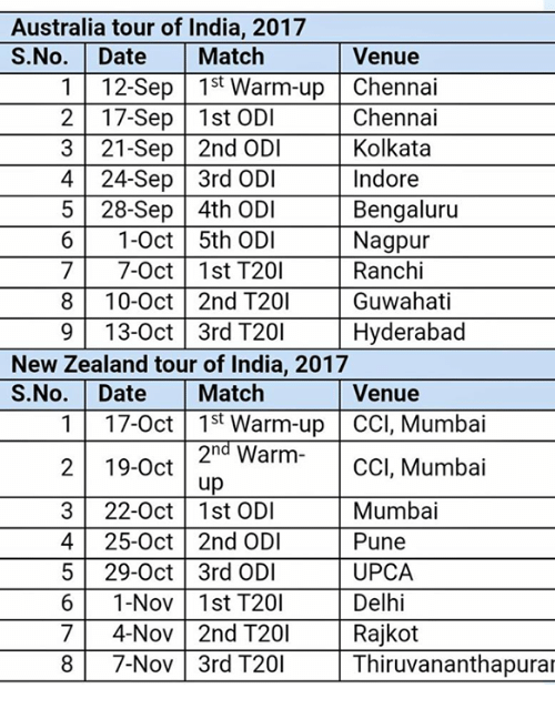 warming-up: Australia tour of India, 2017  S.No. Date Match Venue  1 12-Sep15t Warm-up Chennai  2 17-Sep 1st ODI  3 21-Sep 2nd ODI  4 24-Sep 3rd ODI  5 28-Sep 4th OD  6 1-0ct 5th ODI Nagpur  7 7-0ct 1st T201 Ranchi  8 10-Oct 2nd T201 Guwahati  9 13-0ct 3rd T201 Hyderabad  Chennai  Kolkata  Indore  Bengaluru  New Zealand tour of India, 2017  S.No. Date Match Venue  117-0ct 1st Warm-up CCI, Mumbai  2nd Warm ccl, Mumbai  up  3 22-0ct 1st ODI Mumbai  4 25-0ct 2nd ODI Pune  5 29-Oct 3rd ODI UPC.A  6 1-Nov 1st T20 Delhi  7 4-Nov 2nd T201 Rajkot  8 7-Nov 3rd T20 Thiruvananthapurar