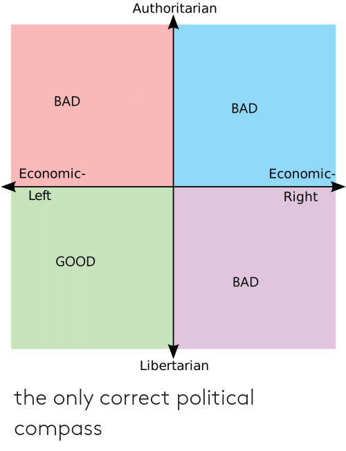 authoritarian: Authoritarian  BAD  BAD  Economic-  Economic  Left  Right  GOOD  BAD  Libertarian the only correct political compass