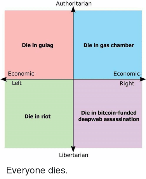 Memes, Riot, and Bitcoin: Authoritarian  Die in gulag  Die in gas chamber  Economic  Economic  Right  Left  Die in bitcoin-funded  Die in riot  deepweb assassination  Libertarian Everyone dies.