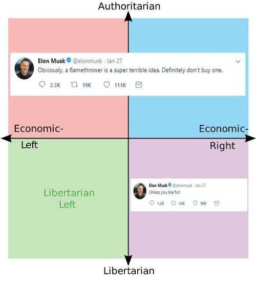 Definitely, Libertarian, and Elon Musk: Authoritarian  Elon Musk @elonmusk Jan 27  Obviously. a flamethrower is a super trrible idea. Definitely don't buy one.  Economic  Economic-  Left  Right  Elon Musk @elonmusk Jan 27  Unless you like fun  Libertarian  Left  Libertarian